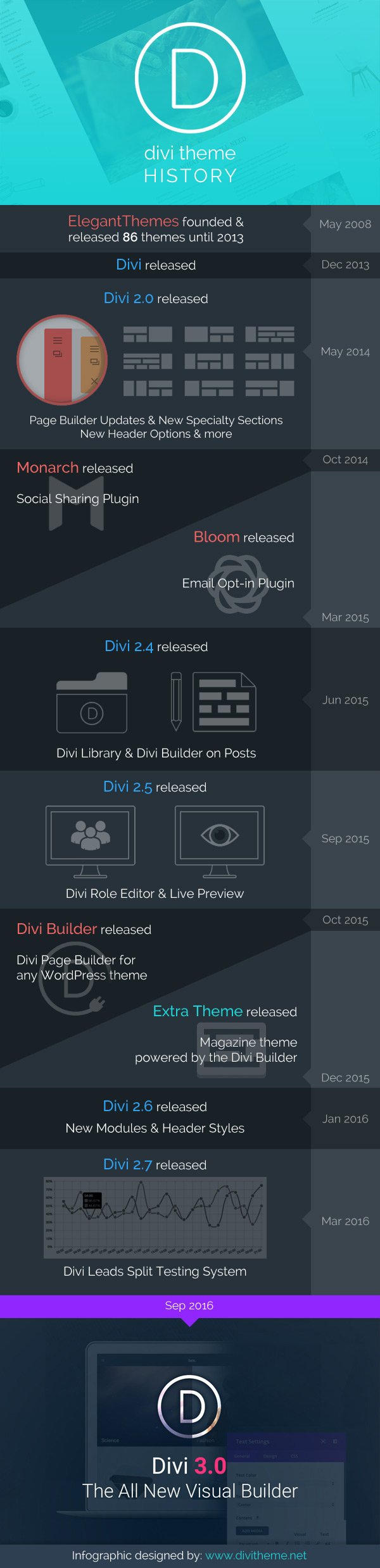 A Brief History of Divi